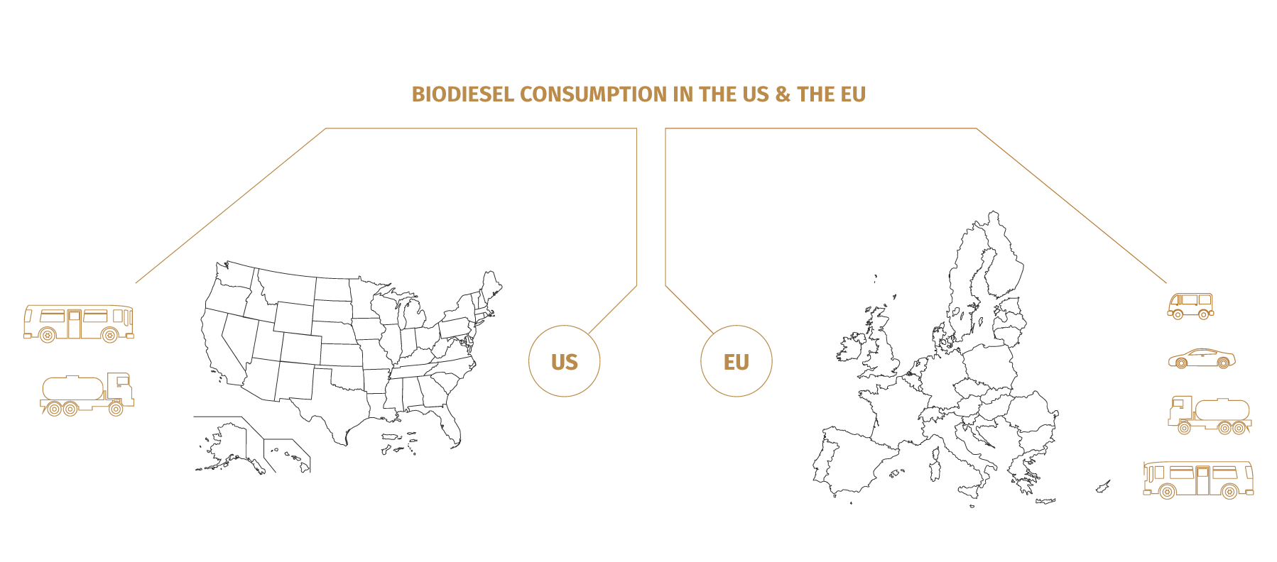 image about consumption of biodiesel in US and EU.
